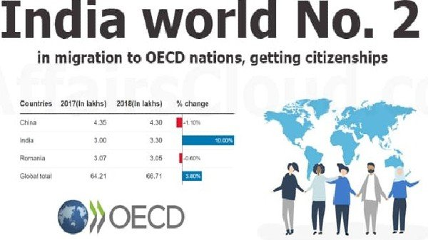 India took the place of world No. 2 in Migrations to OECD nations; 44th International Migration Outlook 2020