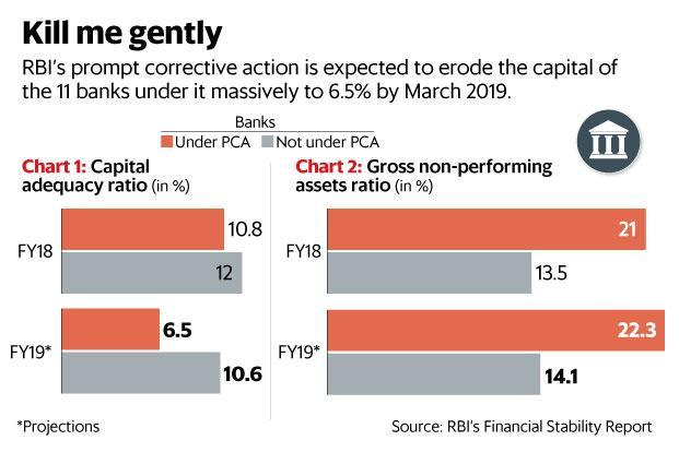 RBI's Financial Stability Report suggests that it will take some time before these banks are taken off the ventilator.