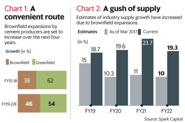 Cement firms increasingly opting for brownfield expansion