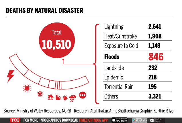 Why most states are less than half prepared to deal with floods2