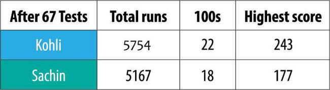 Is Virat Kohli India's best batsman of all time?