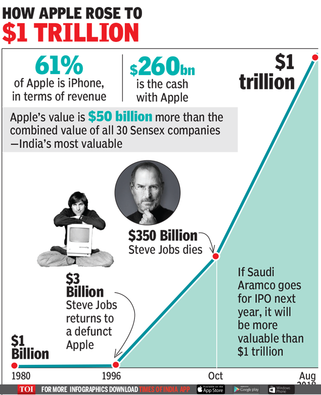 Apple's journey from near bankruptcy to trillion-dollar mark