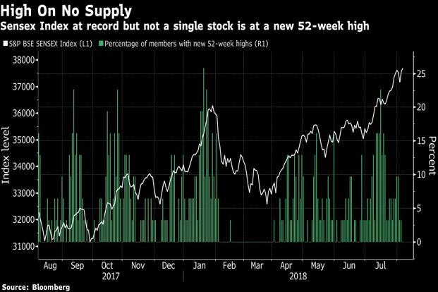 This year's record run in India's equity benchmark hasn't translated into big gains for all companies in the gauge, with only a handful of S&P BSE Sensex members keeping up with the record-setting rally.