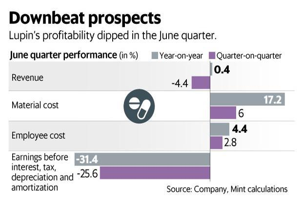 Lupin Q1 result points to a tough year ahead