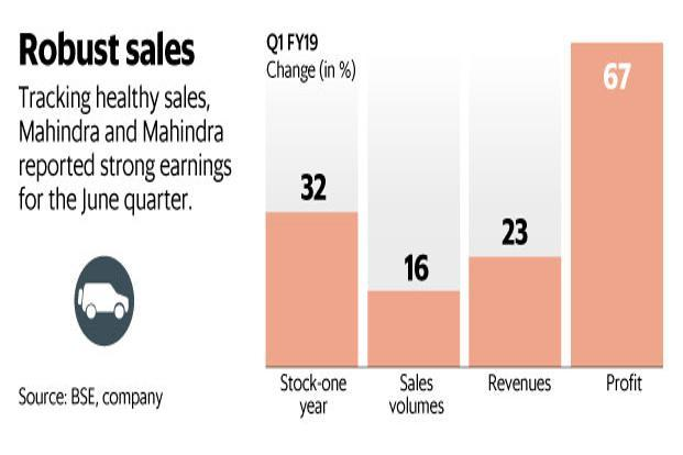 After a strong Q1, it's now crunch time for Mahindra