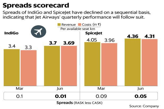The spreads of IndiGo and SpiceJet have declined on a sequential basis, indicating that Jet Airways' quarterly performance will follow suit. Graphic: Mint