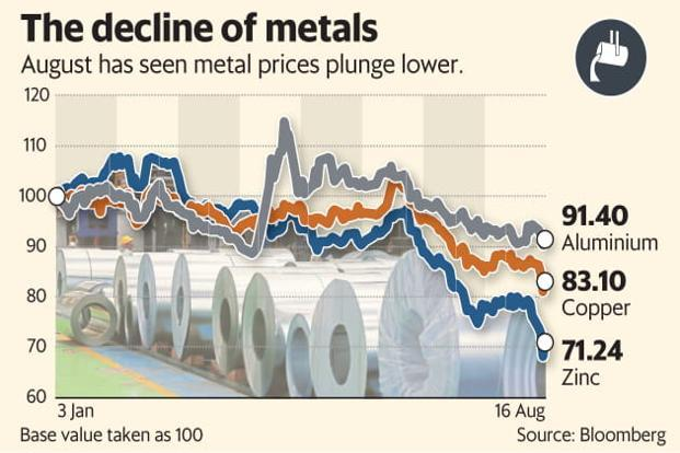 August has seen prices of aluminium, copper and zinc plunge lower. Graphic: Mint