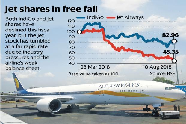 Both and IndiGo and Jet Airways shares have declined this fiscal year, but the latter's stock has tumbled at a far rapid rate due to industry pressure and the airline's weak balance sheet. Graphic: Mint