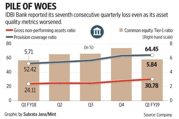 For the IDBI Bank stock, the Q1 results were immaterial ever since it became clear that LIC would be the new owner of the lender.