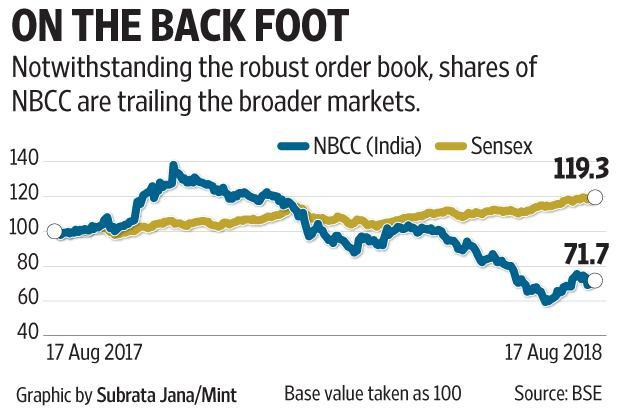 NBCC (India) Ltd's shares have lost 28% in the past year, compared to a 19% increase in the broad market.