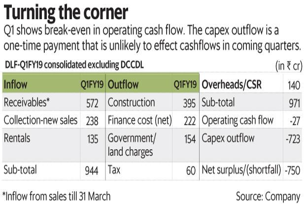 DLF Q1 results show break-even in operating cash flow. The capex outflow is a one-time payment that is unlikely to affect cash flows in the coming quarters. Graphic: Mint