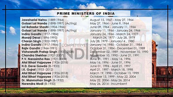 List of Prime Ministers of India
