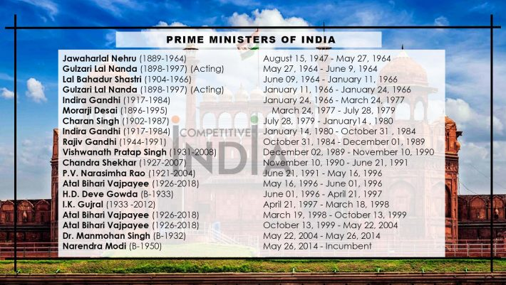 List of Prime Minsiters of India