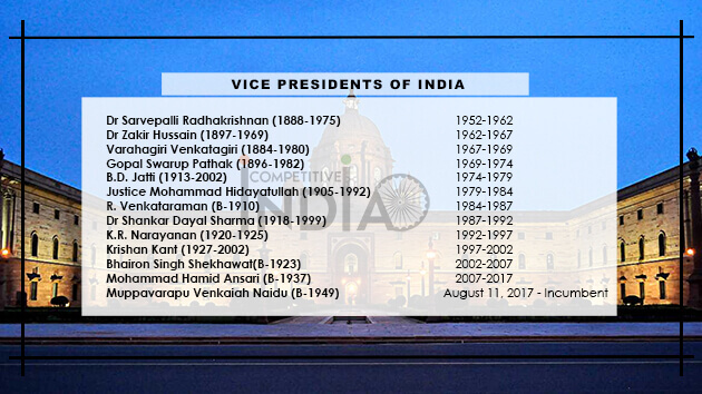 List of Vice Presidents of India